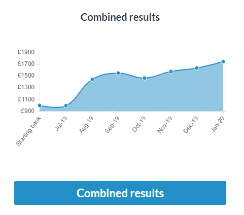 ed culham profit loss graph combined results