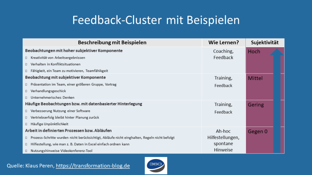 Feedback Cluster