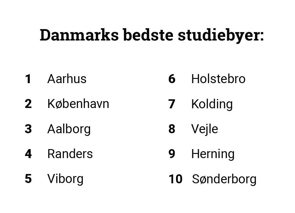 Randers studieby rankes nr. 4
