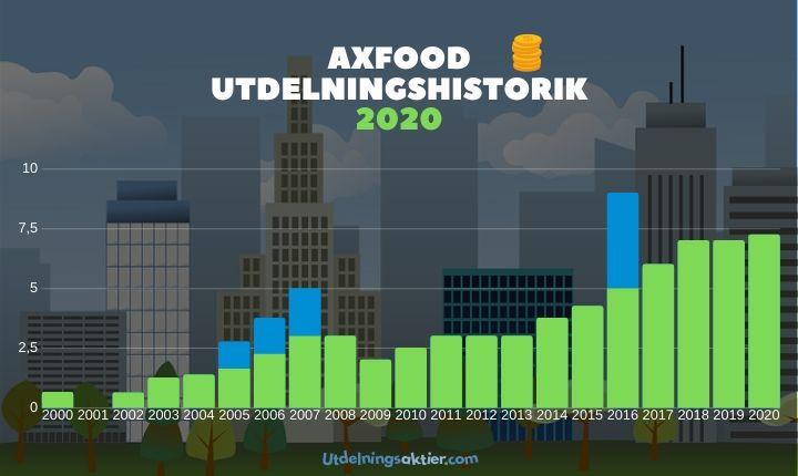 axfood utdelningshistorik