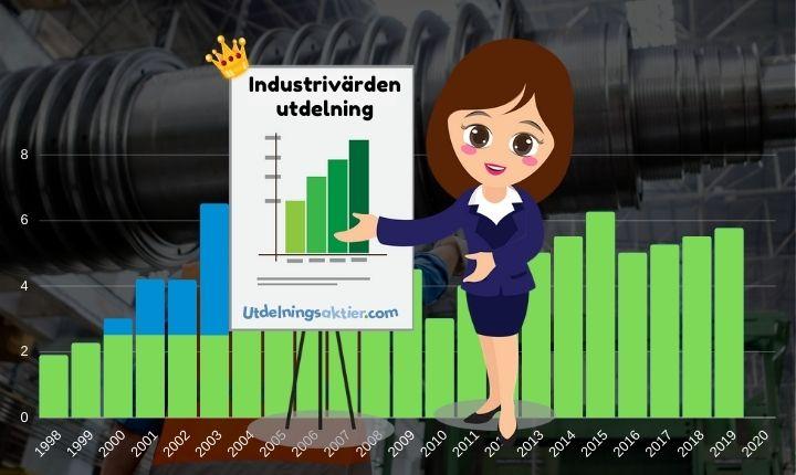 industrivärden utdelning