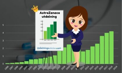 AstraZeneca utdelning & utdelningshistorik (2021)