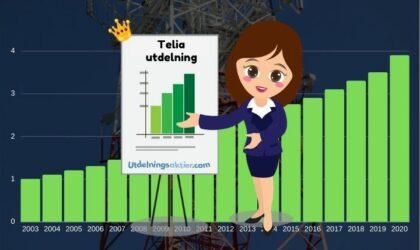 Telia utdelning & utdelningshistorik (2021)