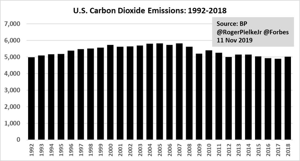 US CO2
