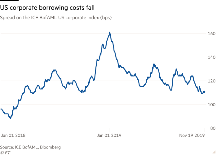 Line chart of Spread on the ICE BofAML US corporate index (bps) showing US corporate borrowing costs fall
