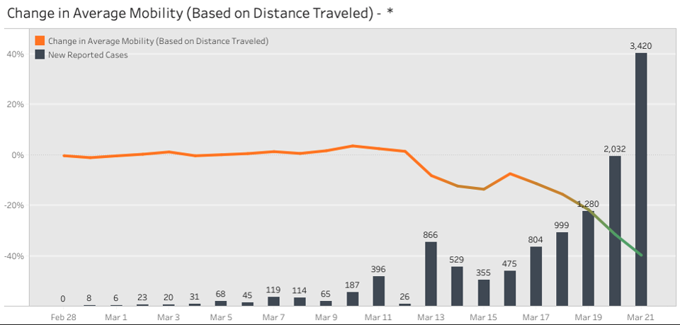 Unacast's social distancing scoreboard, showing Americans are traveling 40% less since February
