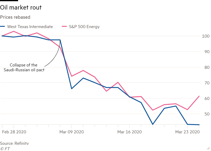 Line chart of Prices rebased showing Oil market rout