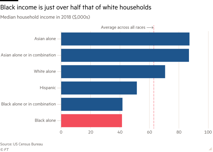 Charts shows median household income in 2018 showing black income is just over half that of white households