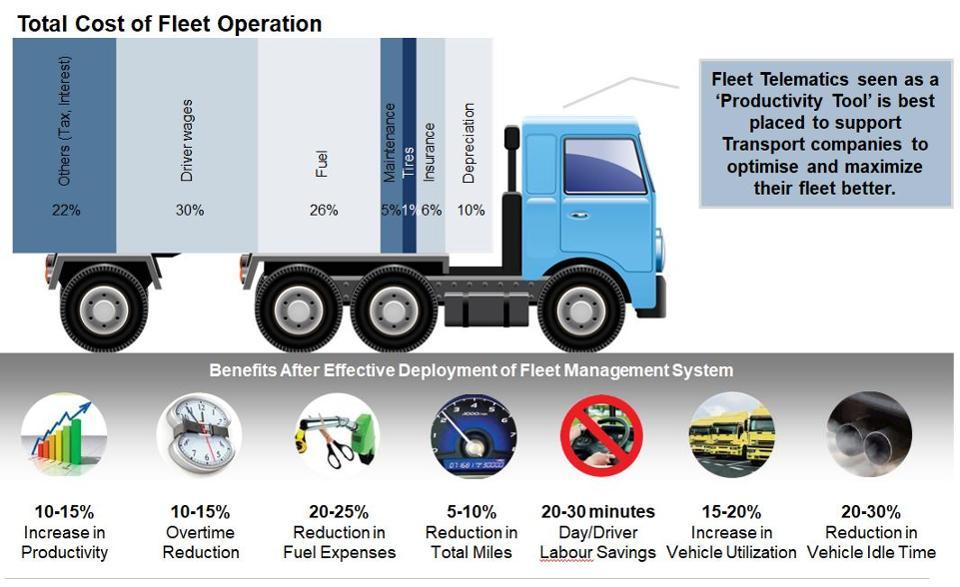 Fleet telematics as a productivity tool