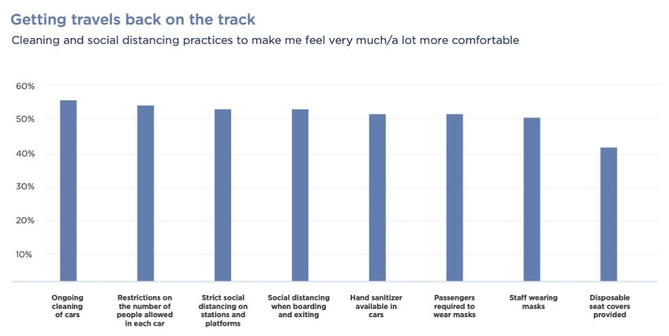 Dynata public transportation survey data graph on what would make people comfortable.