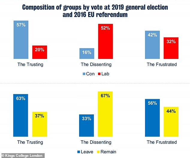 '[While] the Trusting are putting their faith in the government, the Dissenting very clearly are not, with only 4 per cent thinking the government has done a good job,' said Professor Duffy 'But these two groups are not entirely aligned to party support – nearly one in five of the Dissenting group are Conservative voters, showing how important perceptions of the virus response are likely to be in ongoing political support'