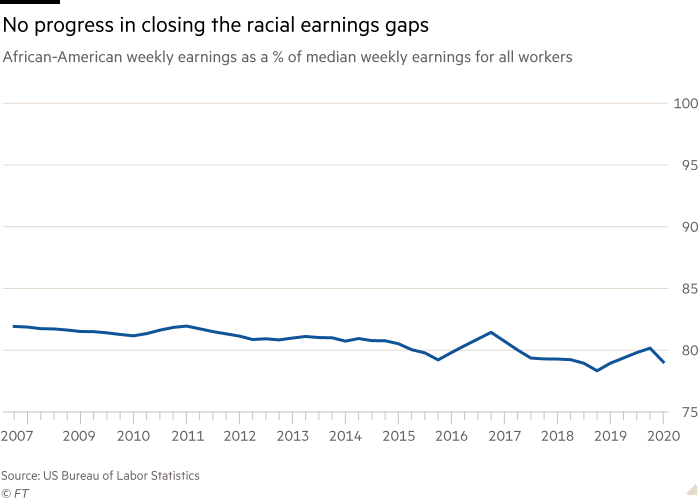 Chart shows African-American weekly earnings as a % of median weekly earnings for all workers showing No progress in closing the racial earnings gaps