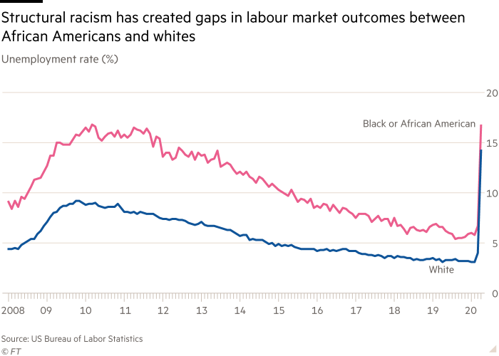 Chart shows unemployment rate (%) showing structural racism has created gaps in labour market outcomes between African Americans and whites
