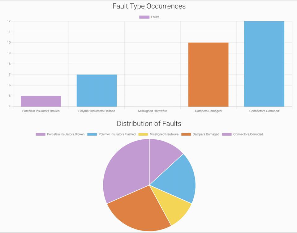 aggregate visual data