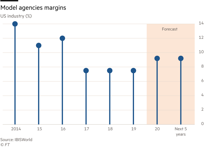 Chart showing model agencies margins in the US, percentage figures.