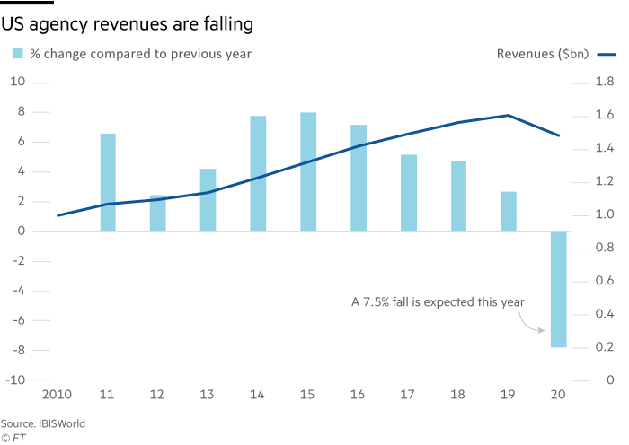 Chart showing that US agency revenues are falling, bar chart showing percentage change compared to previous year and revenues $billion, from 2010 to 2020.