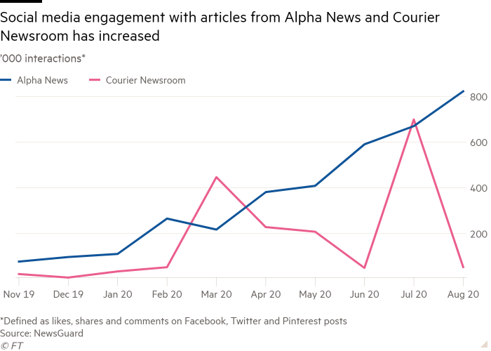Line chart of '000 interactions* showing Social media engagement with articles from Alpha News and Courier Newsroom has increased