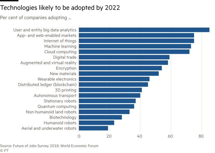 Chart showing AI technologies likely to be adopted by 2022