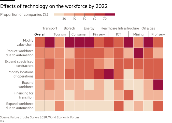 Heatmap showing the effects of technology on the workforce by 2022