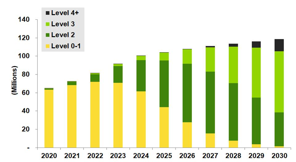 Global sales of light duty vehicles by automation level: 2020-2030