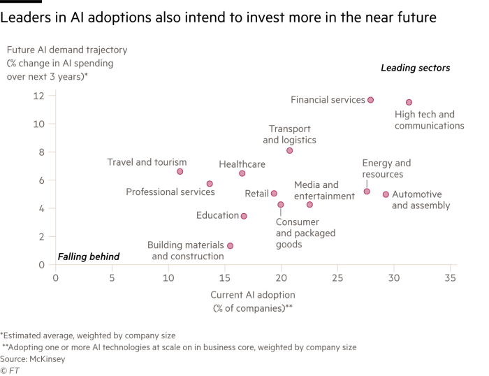 Chart showing that leaders in AI adoptions also intend to invest more in the near future