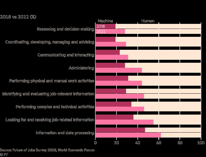 Chart showing machine-human working hours