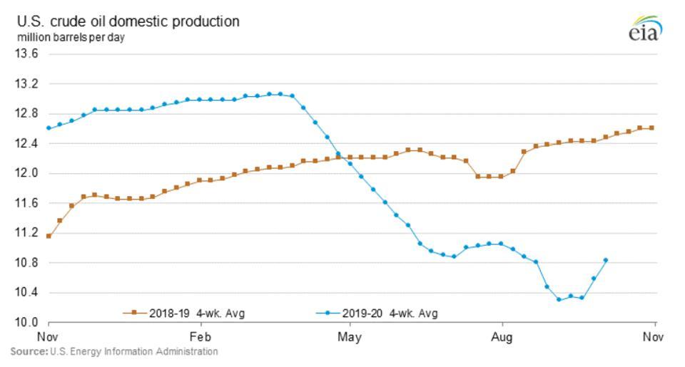 U.S. Crude Oil Domestic Production