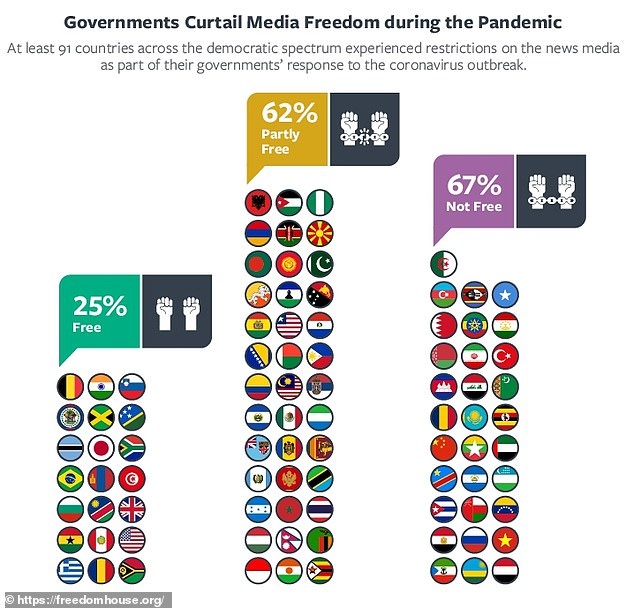 The group conducted its researcher from July 29 to August 15, 2020, in which 398 experts reported on the state of democracy in 105 countries and territories. Freedom House consulted its global network of analysts, bringing the total number of countries examined to 192
