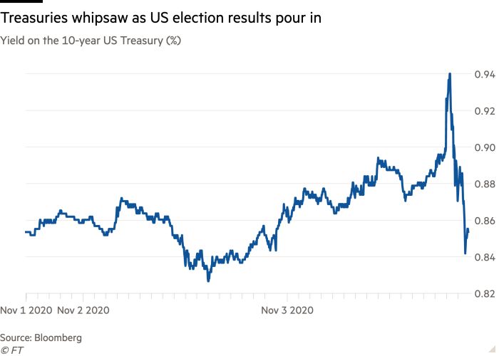 Line chart of Yield on the 10-year US Treasury (%) showing Treasuries whipsaw as US election results pour in