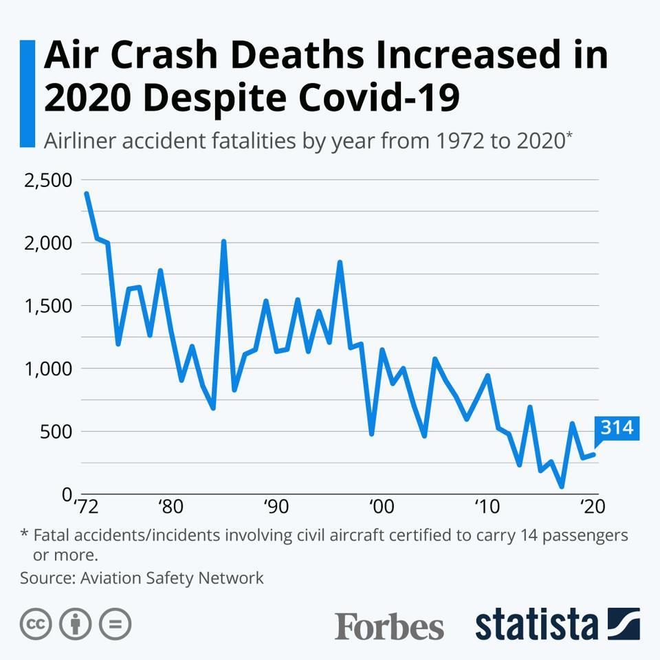 Air Crash Deaths Increased In 2020 Despite Covid-19