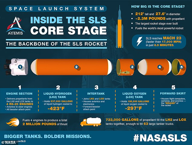 The core stage - the backbone of SLS - will fly astronauts to the Moon in 2024 and on to Mars in the coming decade