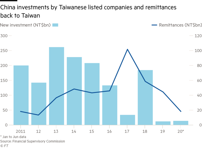 China investments by Taiwanese listed companies and remittances back to Taiwan