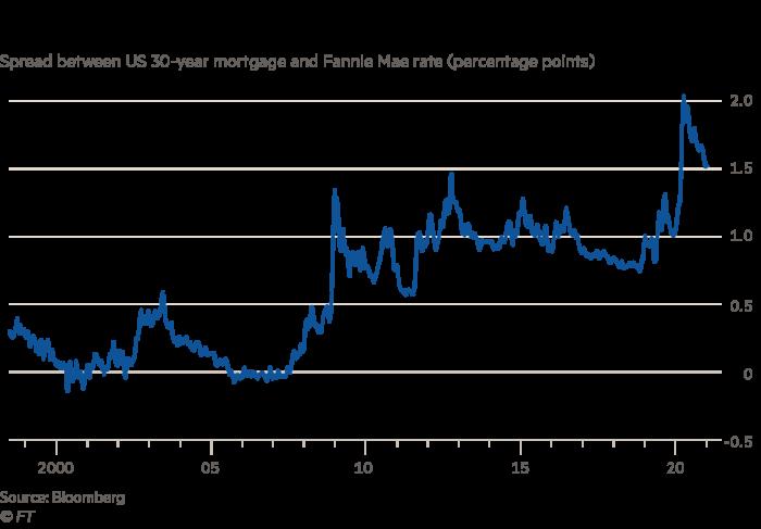 US mortgage brokers set for bumper profits