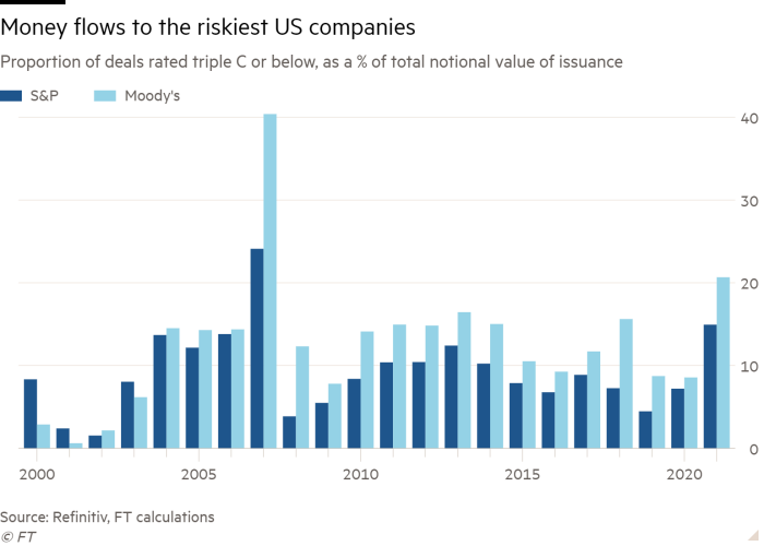 Column chart of Proportion of deals rated triple C or below, as a % of total notional value of issuance showing Money flows to the riskiest US companies
