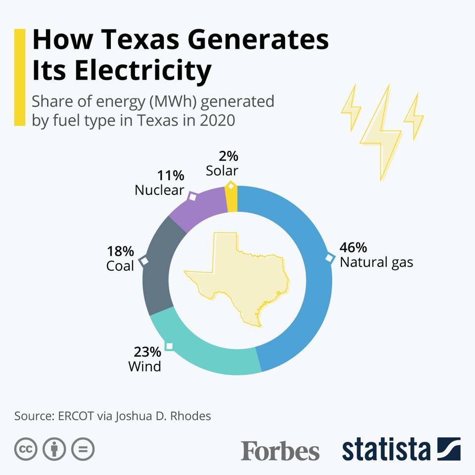 How Texas Generates Its Electricity