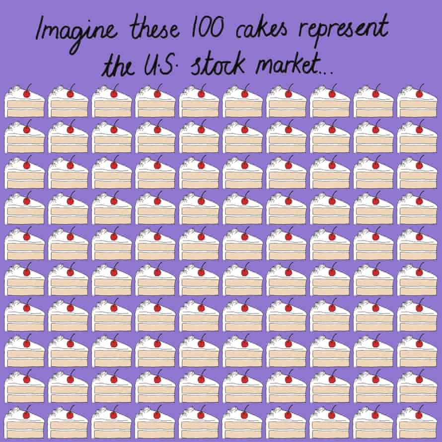 US stocks can be represented as 100 cake slices, each one representing 1% of the market.