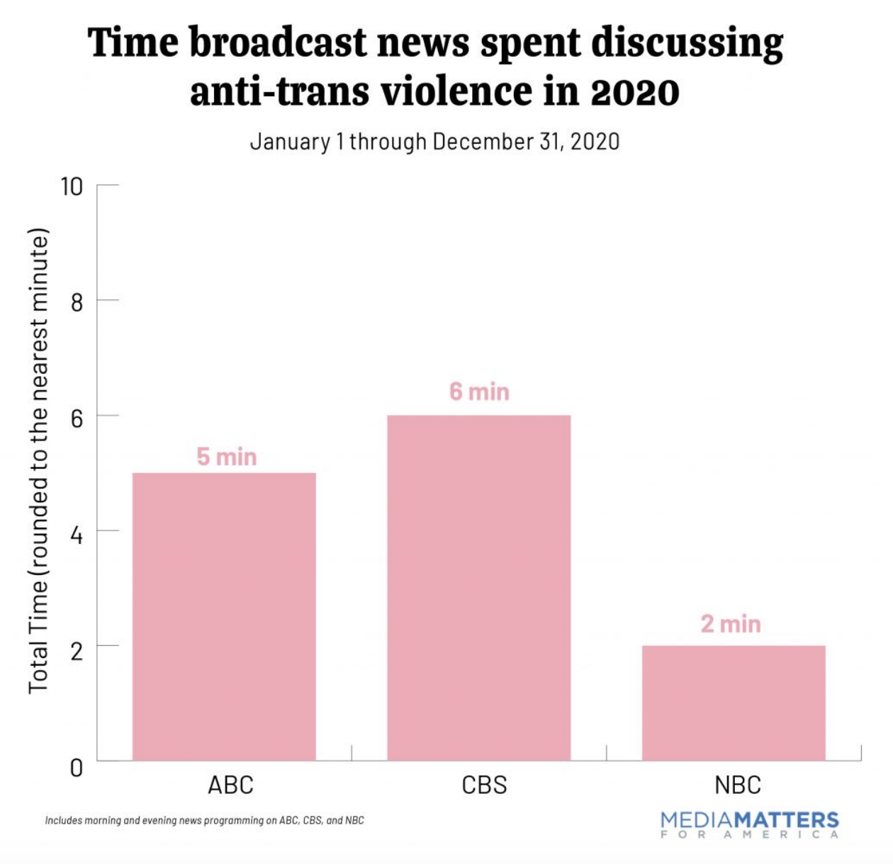Major News Networks Barely Covered AntiTrans Violence in 2020