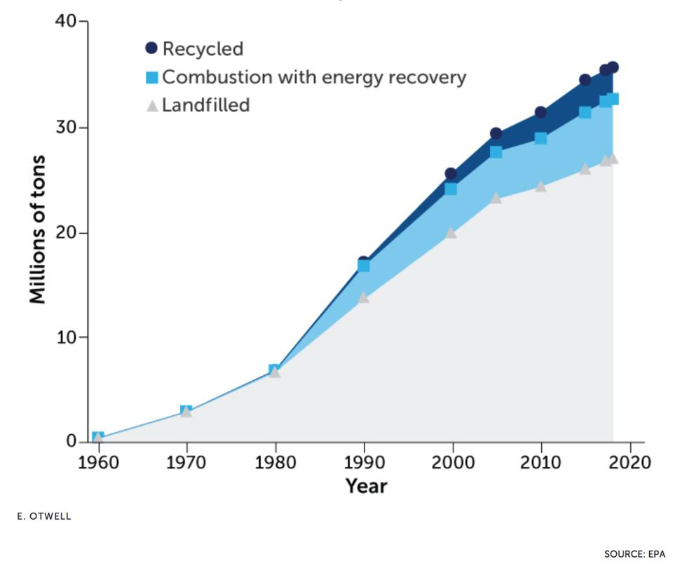 recycling in America