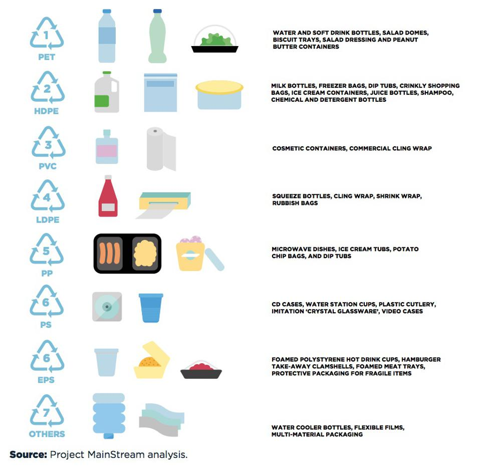 Types of plastic recycling