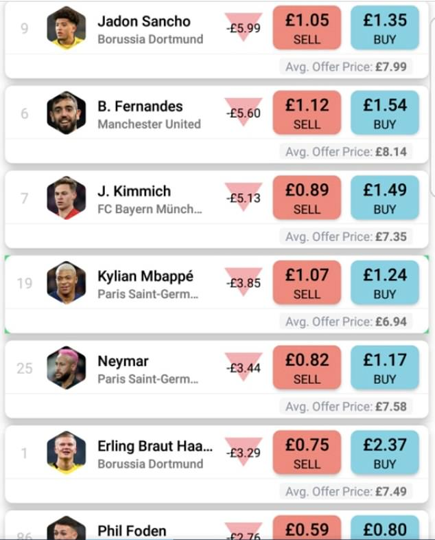The football trading app faced a backlash after prices on buying and selling players were dashed and the company then went into administration, leaving traders short changed