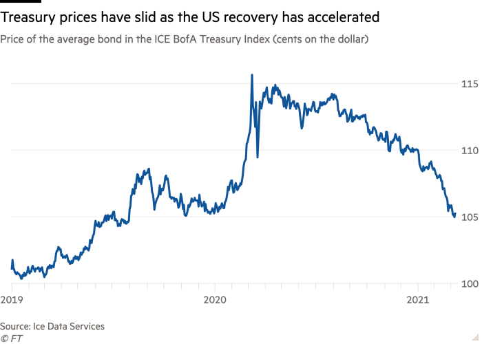 Line chart of Price of the average bond in the ICE BofA Treasury Index (cents on the dollar) showing Treasury prices have slid as the US recovery has accelerated