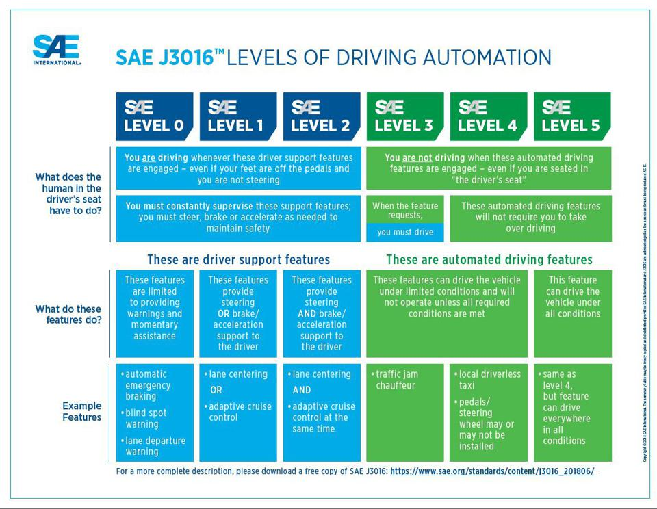 Society of Automotive Engineers autonomous driving levels