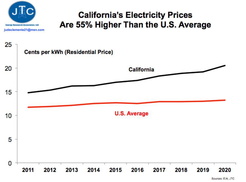 Electricity Prices: California vs. US