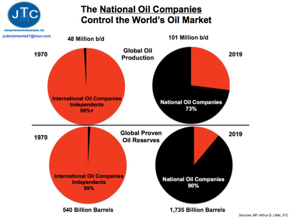 NOCs vs: IOCs: Share of Oil Production, Oil Reserves