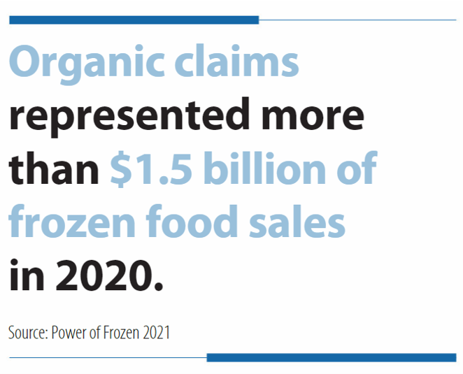 Chart showing increase in organic claims in 2020