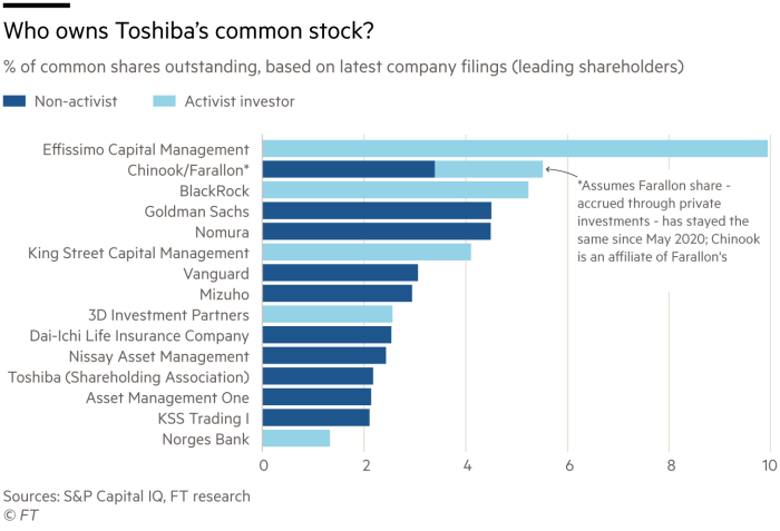 Stacked bar showing % of common shares outstanding, based on latest company filings