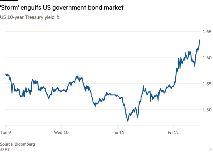 Line chart of US 10-year Treasury yield, % showing 'Storm' engulfs US government bond market