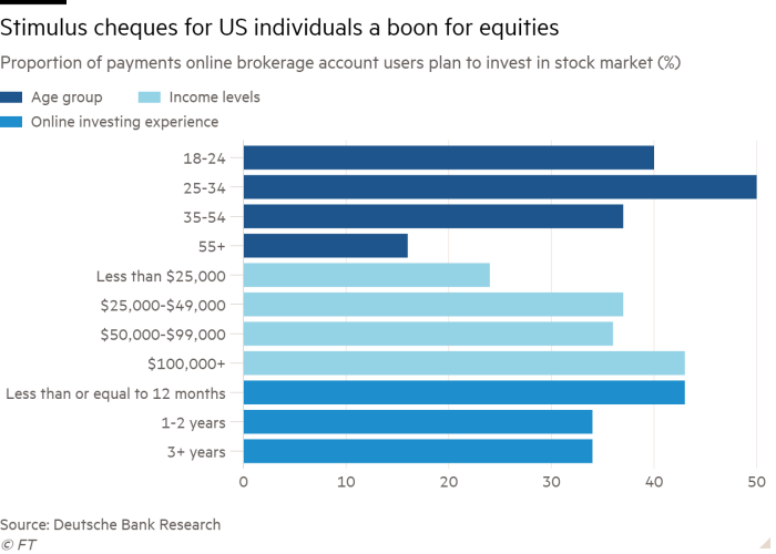 Bar chart of proportion of payments online brokerage account users plan to invest in stock market (%) showing stimulus cheques for US individuals a boon for equities