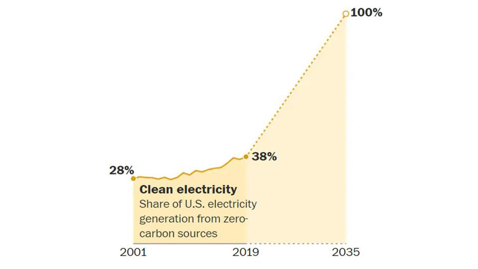Plot of uptick in carbon-free electricity in US to 100% by 2035.