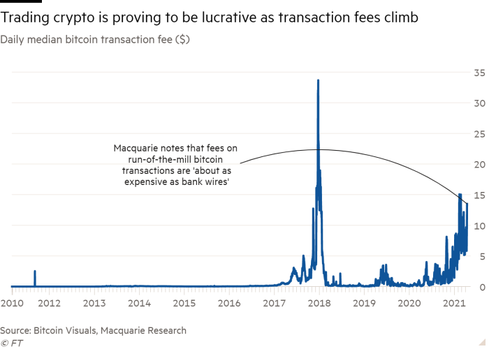 Line chart of Daily median bitcoin transaction fee ($)  showing Trading crypto is proving to be lucrative as transaction fees climb